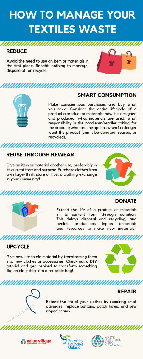 How to manage your textiles waste infographic